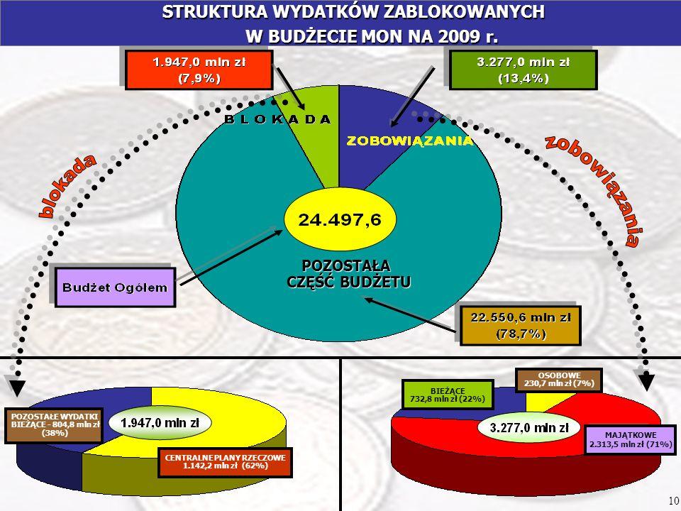 STRUKTURA WYDATKÓW ZABLOKOWANYCH W BUDŻECIE MON NA 2009 r. STRUKTURA WYDATKÓW ZABLOKOWANYCH W BUDŻECIE MON NA 2009 r. 10 POZOSTAŁE WYDATKI BIEŻĄCE - 8
