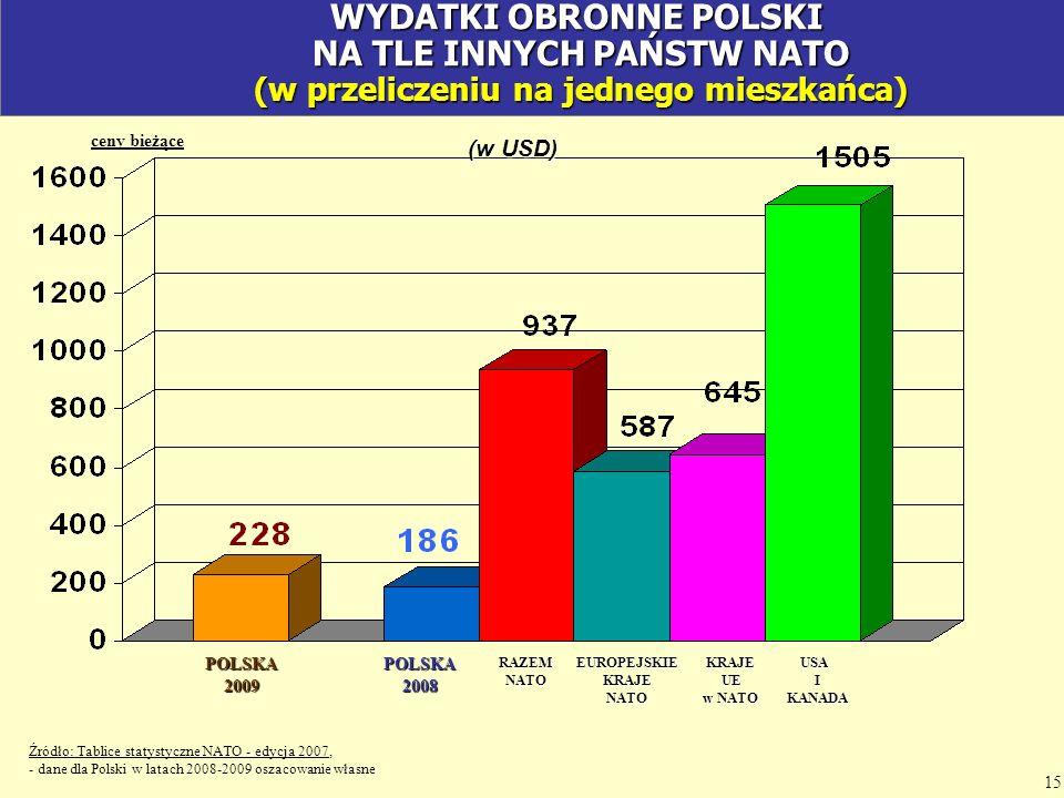 ceny bieżące Źródło: Tablice statystyczne NATO - edycja 2007, - dane dla Polski w latach 2008-2009 oszacowanie własne POLSKA2008RAZEMNATOEUROPEJSKIEKR