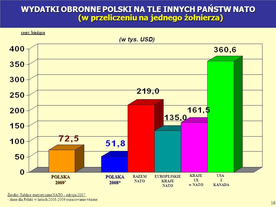 ceny bieżące POLSKA2008*RAZEMNATOEUROPEJSKIEKRAJENATO KRAJE UE UE w NATO USAIKANADA POLSKA 2009 * (w tys. USD) WYDATKI OBRONNE POLSKI NA TLE INNYCH PA