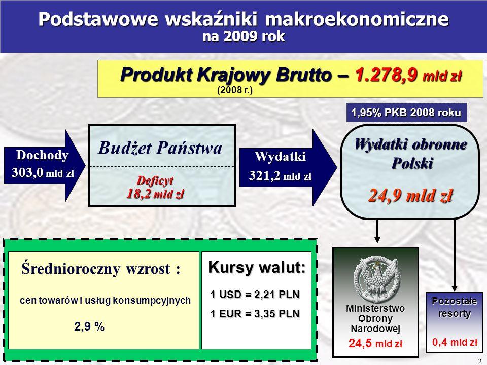 Wydatki obronne 24.938,5 mln zł Wydatki obronne 24.938,5 mln zł (1,95 % PKB roku 2008 – 1.278,9 mld zł) Wysiłek obronny Polski w 2009 roku (wg ustawy budżetowej na 2009 r.) Część 29 - Obrona Narodowa 24.497,6 mln zł (w tym: Program F-16 233,6 mln zł (w tym: Program F-16 233,6 mln zł Program Mobilizacji Gospodarki 32,0 mln zł) Program Mobilizacji Gospodarki 32,0 mln zł) część 28 Nauka 304,0 mln zł (projekty badawcze i celowe) część 20 Gospodarka 88,0 mln zł (Program Mobilizacji Gospodarki) inne niż ON części budżetu państwa 48,9 mln zł (Program Pozamilitarnych Przygotowań Obronnych) Pozostałe części budżetu państwa Pozostałe części budżetu państwa 440,9 mln zł 3