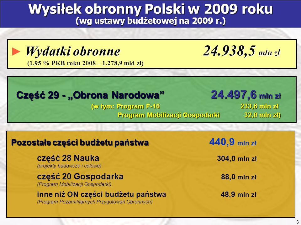 Wydatki obronne 24.938,5 mln zł Wydatki obronne 24.938,5 mln zł (1,95 % PKB roku 2008 – 1.278,9 mld zł) Wysiłek obronny Polski w 2009 roku (wg ustawy