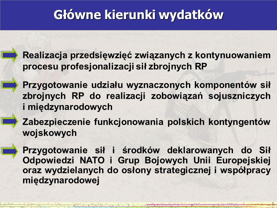 ceny bieżące POLSKA2008*RAZEMNATOEUROPEJSKIEKRAJENATO KRAJE UE UE w NATO USAIKANADA POLSKA 2009 * (w tys.