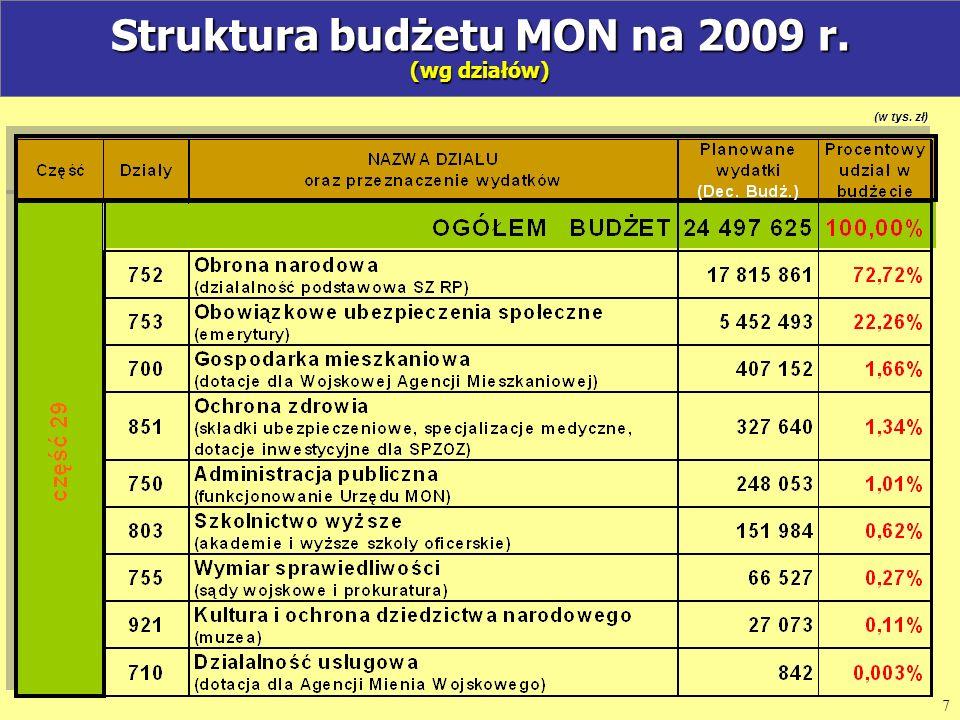(w tys. zł) Struktura działu 752 obrona narodowa na 2009 r. (wg rozdziałów) 8 (w tys. zł)