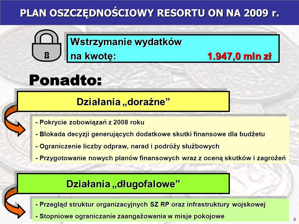PLAN OSZCZĘDNOŚCIOWY RESORTU ON NA 2009 r. Wstrzymanie wydatków na kwotę: 1.947,0 mln zł Wstrzymanie wydatków na kwotę: 1.947,0 mln zł - Przegląd stru