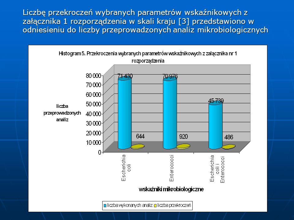 Liczbę przekroczeń wybranych parametrów wskaźnikowych z załącznika 1 rozporządzenia w skali kraju [3] przedstawiono w odniesieniu do liczby przeprowad