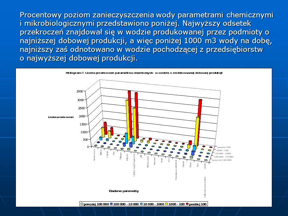 Procentowy poziom zanieczyszczenia wody parametrami chemicznymi i mikrobiologicznymi przedstawiono poniżej. Najwyższy odsetek przekroczeń znajdował si