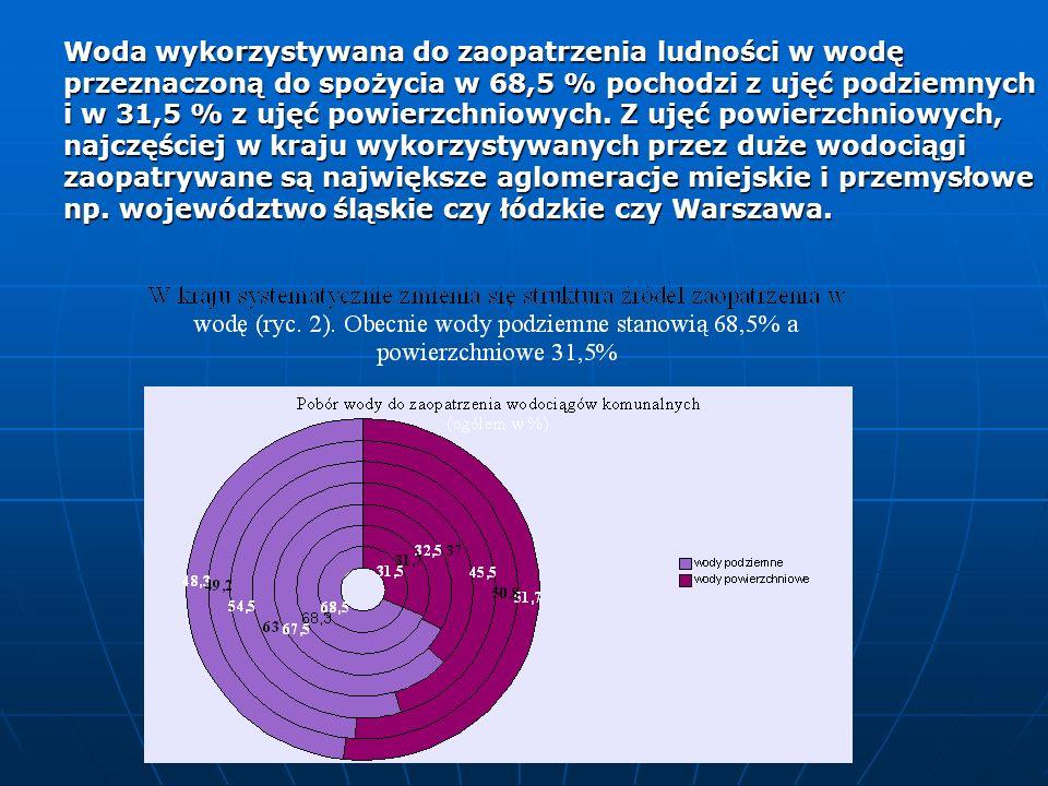 Woda wykorzystywana do zaopatrzenia ludności w wodę przeznaczoną do spożycia w 68,5 % pochodzi z ujęć podziemnych i w 31,5 % z ujęć powierzchniowych.