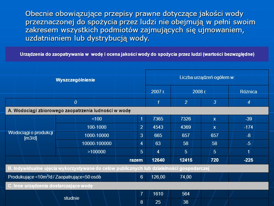 Urządzenia do zaopatrywania w wodę i ocena jakości wody do spożycia przez ludzi (wartości bezwzględne) Wyszczególnienie Liczba urządzeń ogółem w: 2007