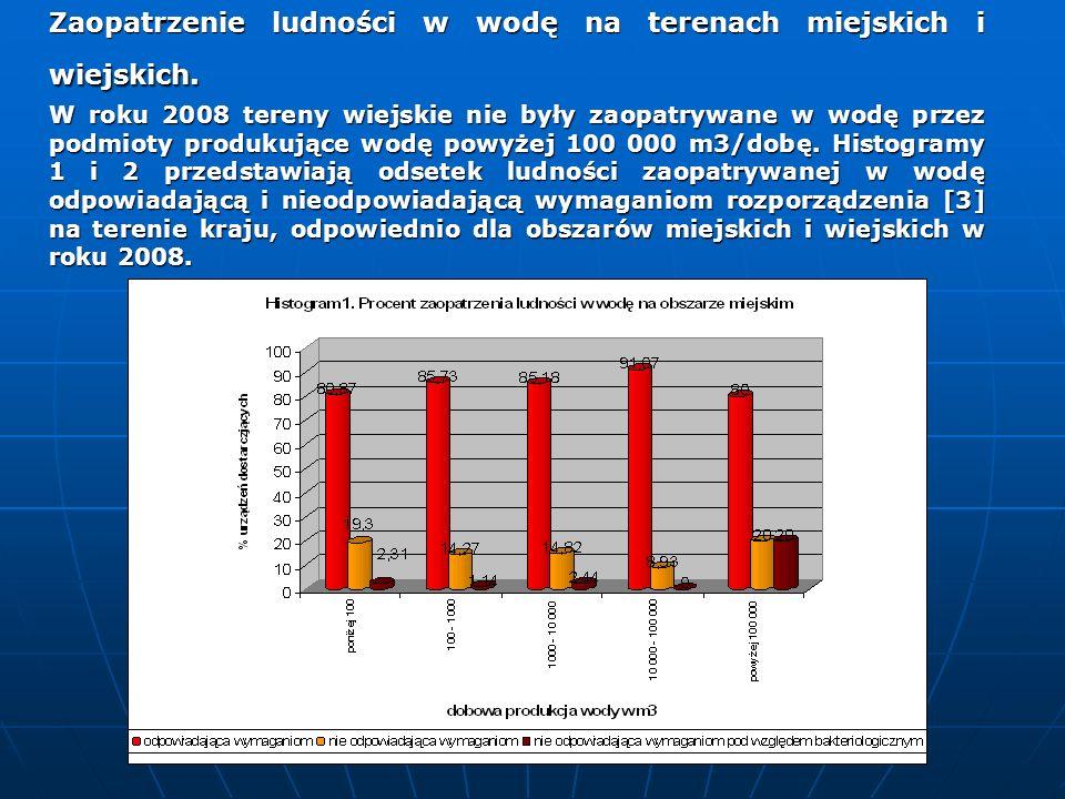 Zaopatrzenie ludności w wodę na terenach miejskich i wiejskich. W roku 2008 tereny wiejskie nie były zaopatrywane w wodę przez podmioty produkujące wo