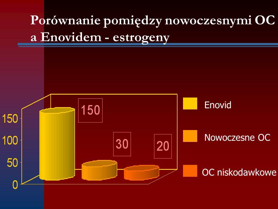 Enovid Nowoczesne OC OC niskodawkowe Porównanie pomiędzy nowoczesnymi OC a Enovidem - estrogeny