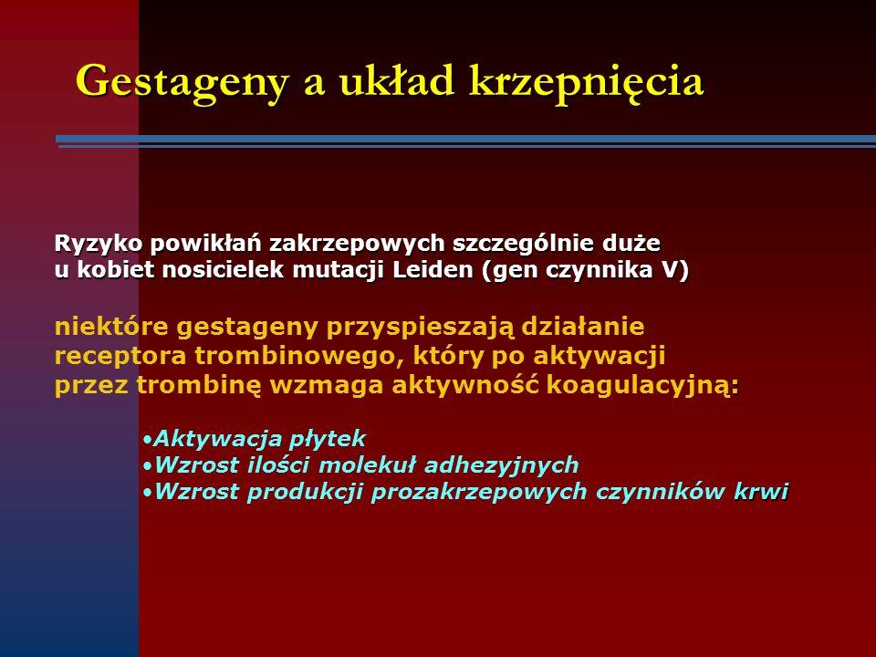 Gestageny a układ krzepnięcia Ryzyko powikłań zakrzepowych szczególnie duże u kobiet nosicielek mutacji Leiden (gen czynnika V) niektóre gestageny prz