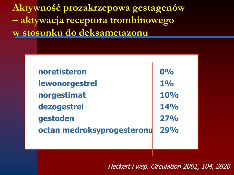 Aktywność prozakrzepowa gestagenów – aktywacja receptora trombinowego w stosunku do deksametazonu noretisteron0% lewonorgestrel1% norgestimat10% dezog
