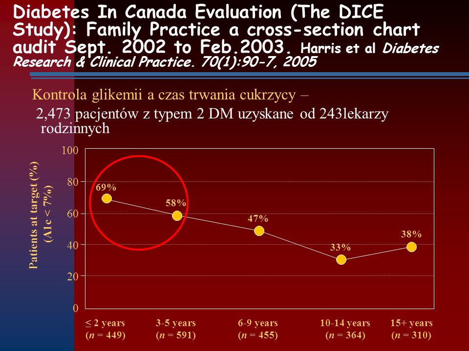 Diabetes In Canada Evaluation (The DICE Study): Family Practice a cross-section chart audit Sept. 2002 to Feb.2003. Harris et al Diabetes Research & C