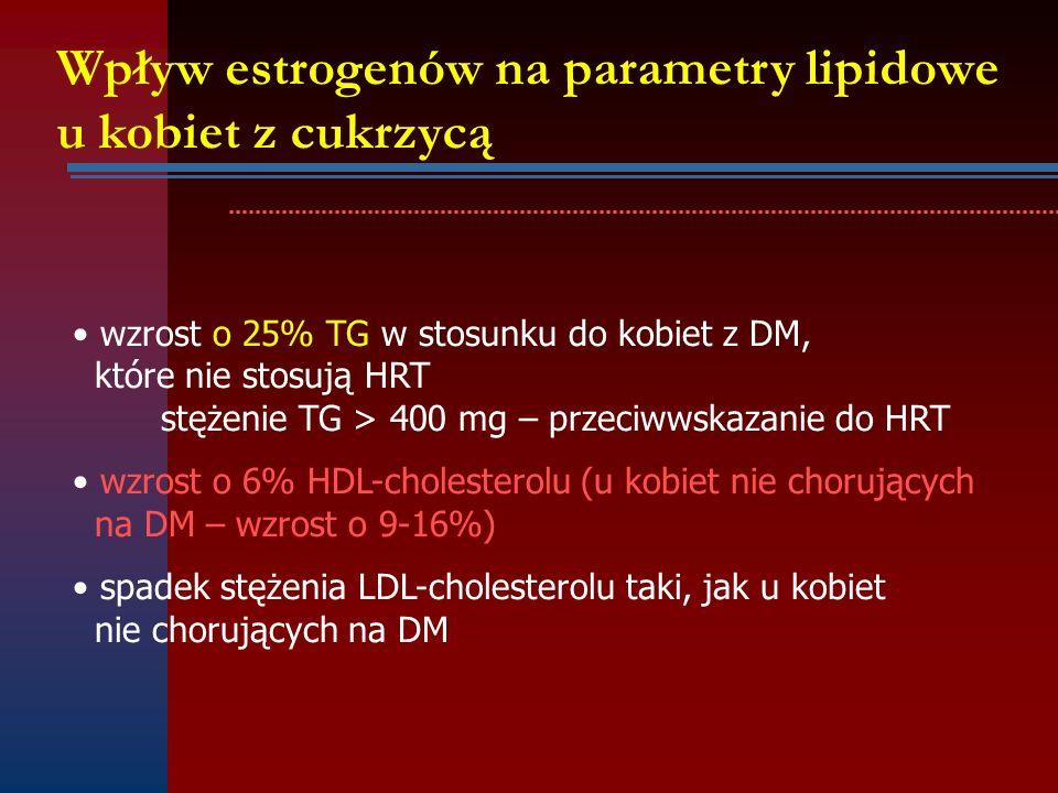 Wpływ estrogenów na parametry lipidowe u kobiet z cukrzycą wzrost o 25% TG w stosunku do kobiet z DM, które nie stosują HRT stężenie TG > 400 mg – prz