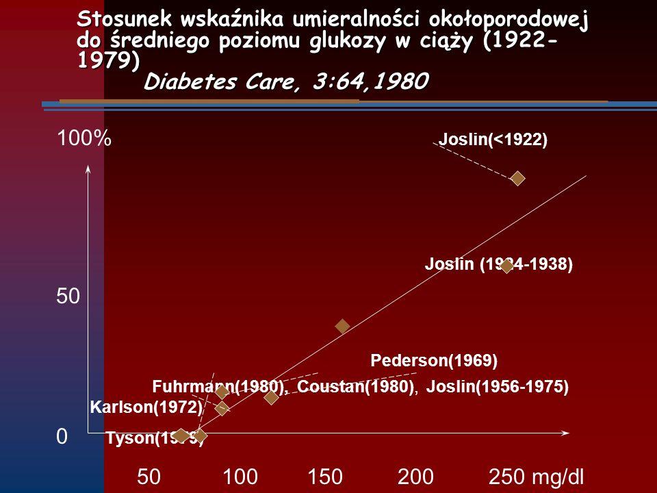 Stosunek wskaźnika umieralności okołoporodowej do średniego poziomu glukozy w ciąży (1922- 1979) Diabetes Care, 3:64,1980 100% Joslin(<1922) Joslin (1