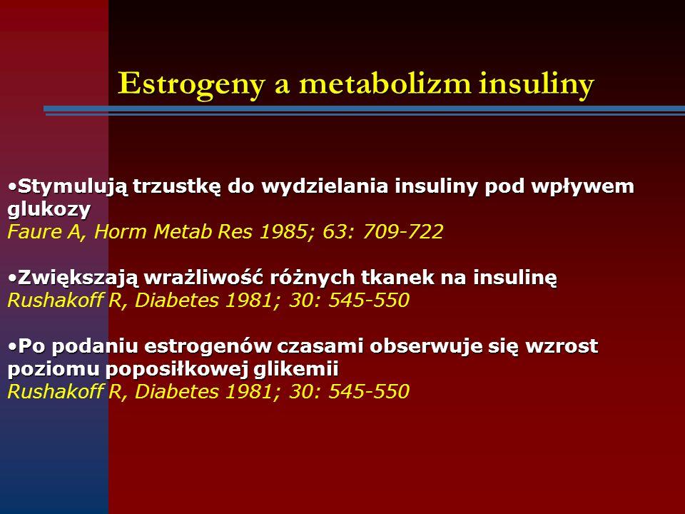 Estrogeny a metabolizm insuliny Stymulują trzustkę do wydzielania insuliny pod wpływemStymulują trzustkę do wydzielania insuliny pod wpływemglukozy Fa