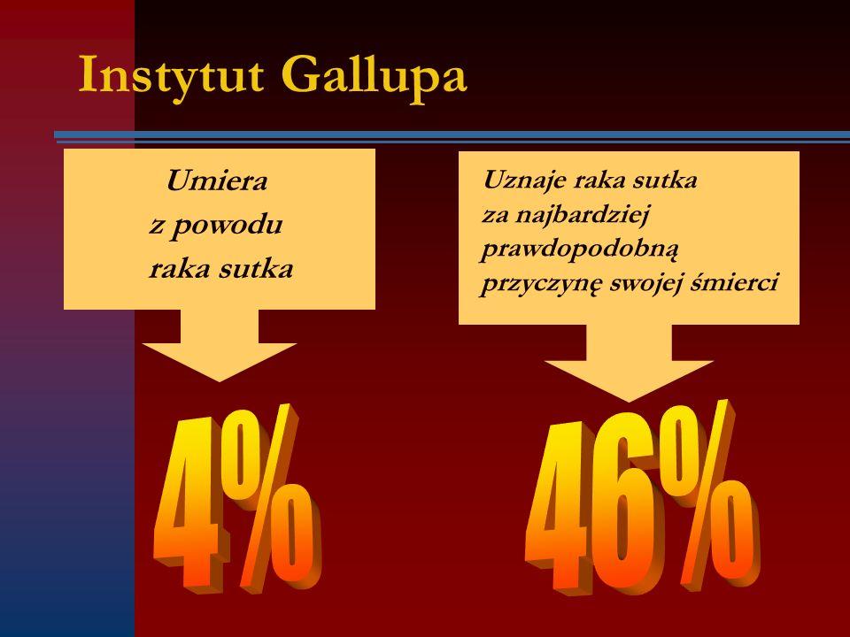 Instytut Gallupa Umiera z powodu raka sutka Uznaje raka sutka za najbardziej prawdopodobną przyczynę swojej śmierci