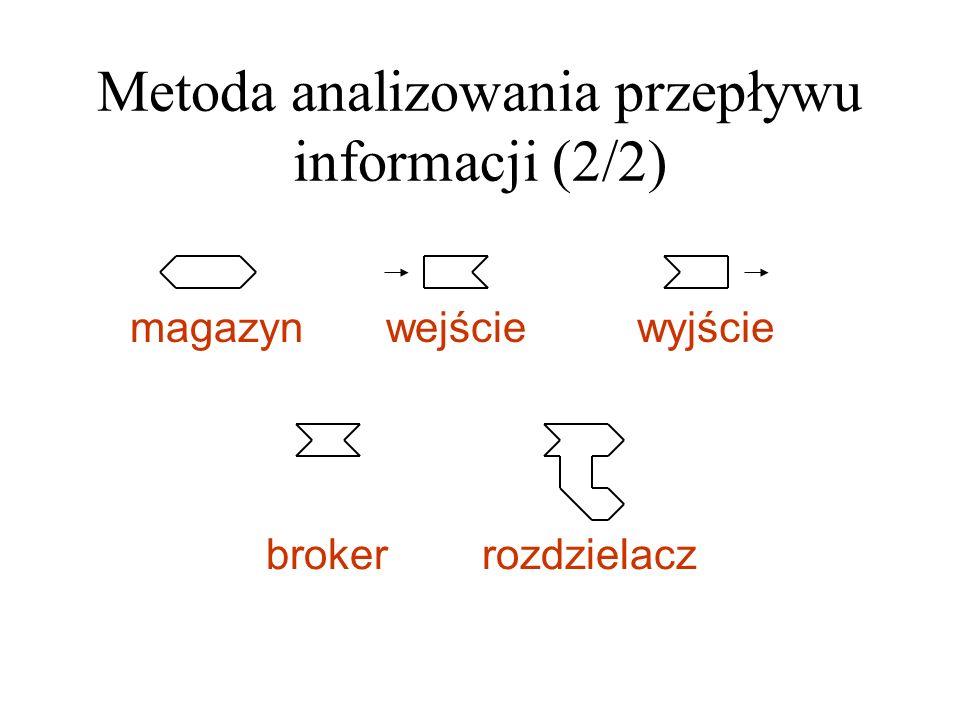 Metoda analizowania przepływu informacji (2/2) wejściemagazynwyjście brokerrozdzielacz