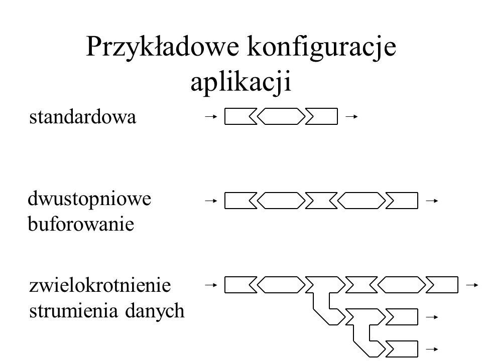 Przykładowe konfiguracje aplikacji standardowa dwustopniowe buforowanie zwielokrotnienie strumienia danych