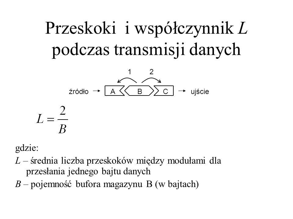 Przeskoki i współczynnik L podczas transmisji danych ABC 12 gdzie: L – średnia liczba przeskoków między modułami dla przesłania jednego bajtu danych B
