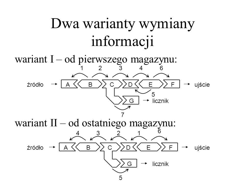 Dwa warianty wymiany informacji ABCDEF G ABCDEF G wariant I – od pierwszego magazynu: wariant II – od ostatniego magazynu: 1234 5 6 7 1234 5 6 źródłou