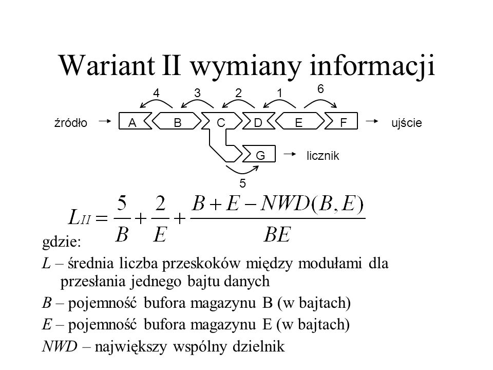 Wariant II wymiany informacji ABCDEF G 1234 5 6 źródłoujście licznik gdzie: L – średnia liczba przeskoków między modułami dla przesłania jednego bajtu