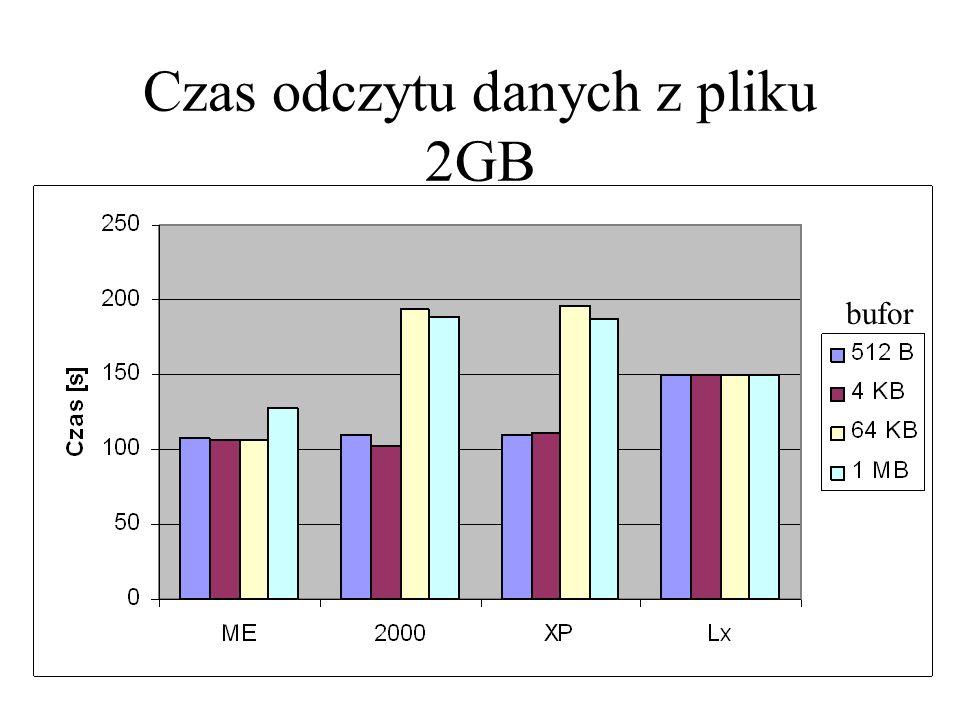 Czas odczytu danych z pliku 2GB bufor