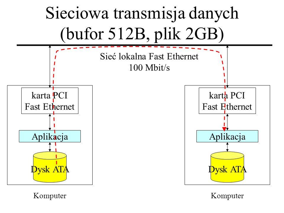 Sieć lokalna Fast Ethernet 100 Mbit/s Aplikacja Dysk ATA Komputer karta PCI Fast Ethernet Aplikacja Dysk ATA Komputer karta PCI Fast Ethernet Sieciowa