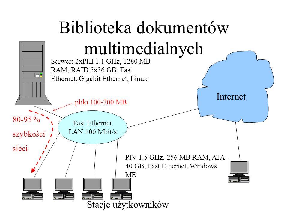 Stacje użytkowników Biblioteka dokumentów multimedialnych Fast Ethernet LAN 100 Mbit/s Internet Serwer: 2xPIII 1.1 GHz, 1280 MB RAM, RAID 5x36 GB, Fas
