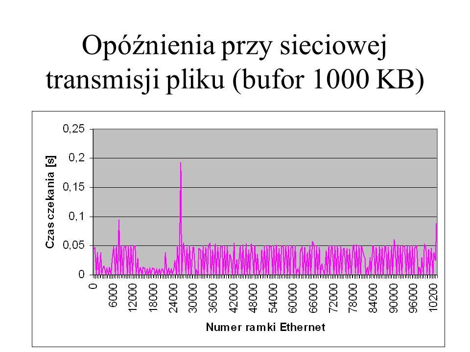 Opóźnienia przy sieciowej transmisji pliku (bufor 1000 KB)