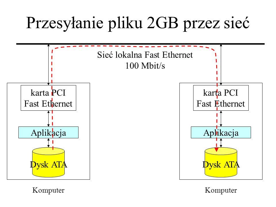 Sieć lokalna Fast Ethernet 100 Mbit/s Aplikacja Dysk ATA Komputer karta PCI Fast Ethernet Aplikacja Dysk ATA Komputer karta PCI Fast Ethernet Przesyła