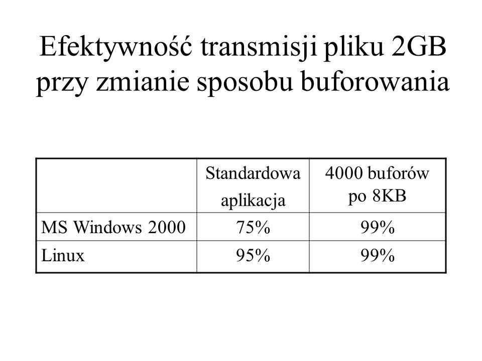 Efektywność transmisji pliku 2GB przy zmianie sposobu buforowania Standardowa aplikacja 4000 buforów po 8KB MS Windows 200075%99% Linux95%99%