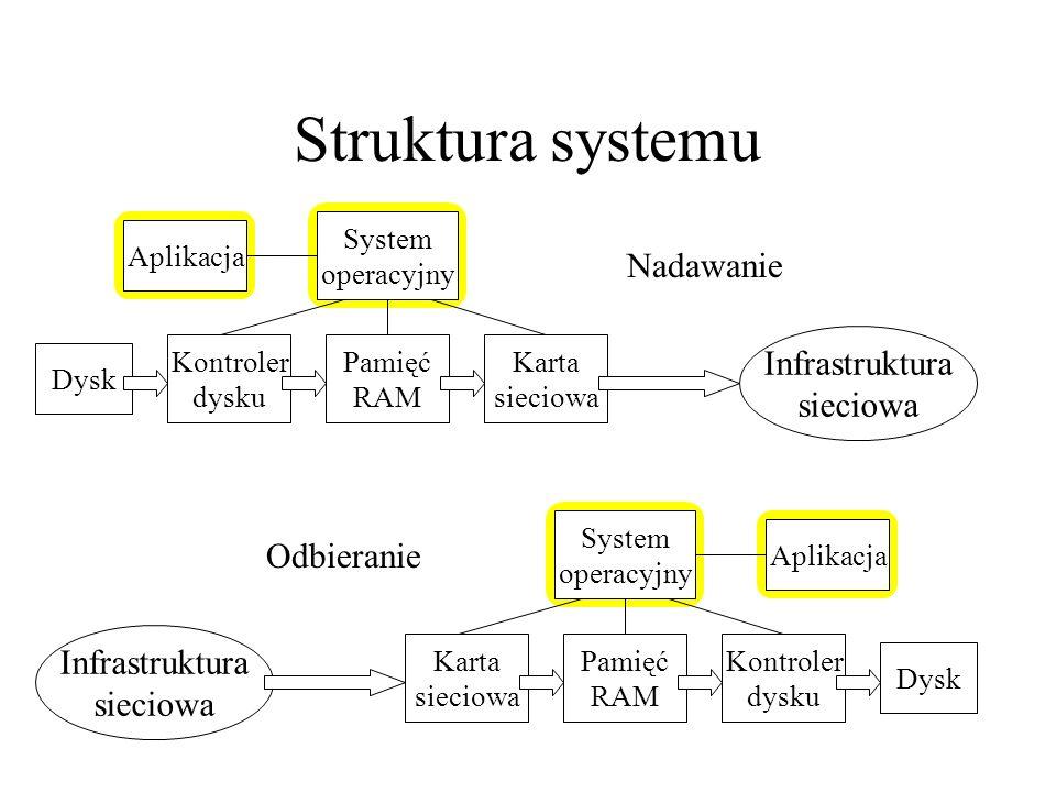 Struktura systemu Dysk Kontroler dysku Pamięć RAM Karta sieciowa System operacyjny Aplikacja Infrastruktura sieciowa Infrastruktura sieciowa Dysk Kont
