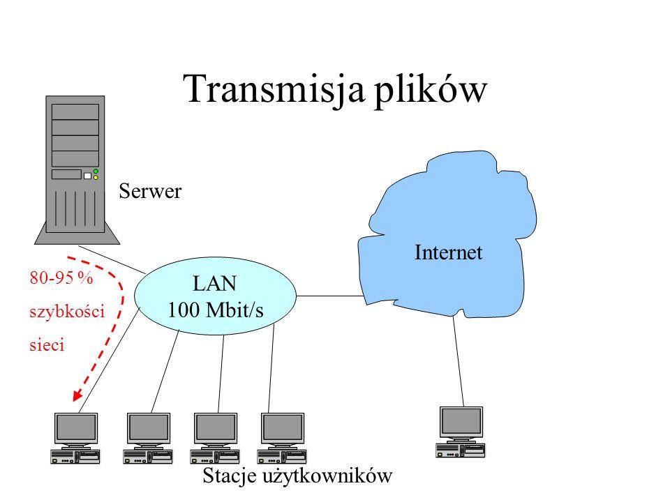 80-95 % szybkości sieci Stacje użytkowników Transmisja plików LAN 100 Mbit/s Internet Serwer