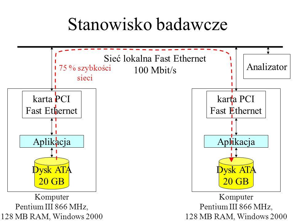 Sieć lokalna Fast Ethernet 100 Mbit/s Aplikacja Dysk ATA 20 GB Komputer Pentium III 866 MHz, 128 MB RAM, Windows 2000 karta PCI Fast Ethernet Aplikacj