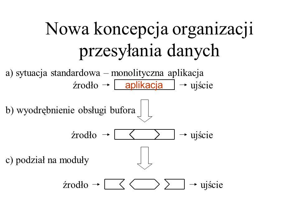 Nowa koncepcja organizacji przesyłania danych źrodłoujście źrodło ujście aplikacja a) sytuacja standardowa – monolityczna aplikacja b) wyodrębnienie o