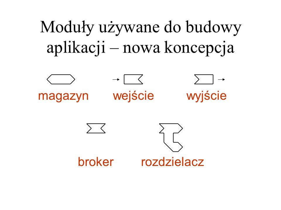 Moduły używane do budowy aplikacji – nowa koncepcja wejściemagazynwyjście brokerrozdzielacz