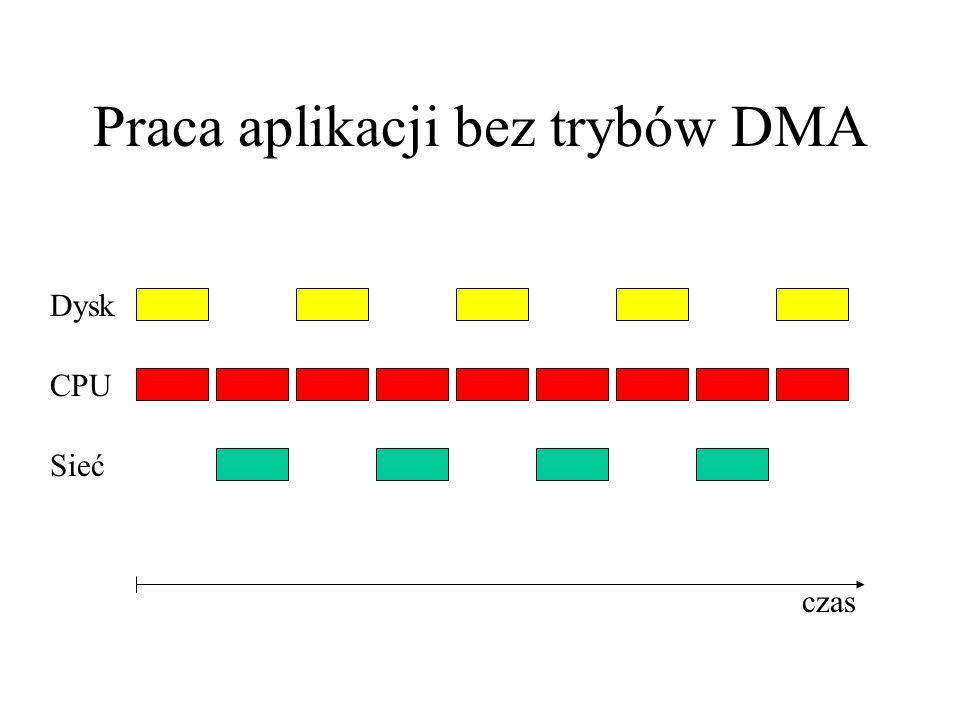 Praca aplikacji bez trybów DMA Dysk CPU Sieć czas