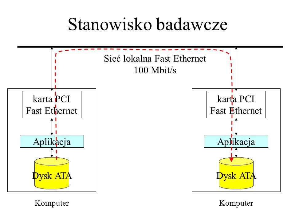 Sieć lokalna Fast Ethernet 100 Mbit/s Aplikacja Dysk ATA Komputer karta PCI Fast Ethernet Aplikacja Dysk ATA Komputer karta PCI Fast Ethernet Stanowis