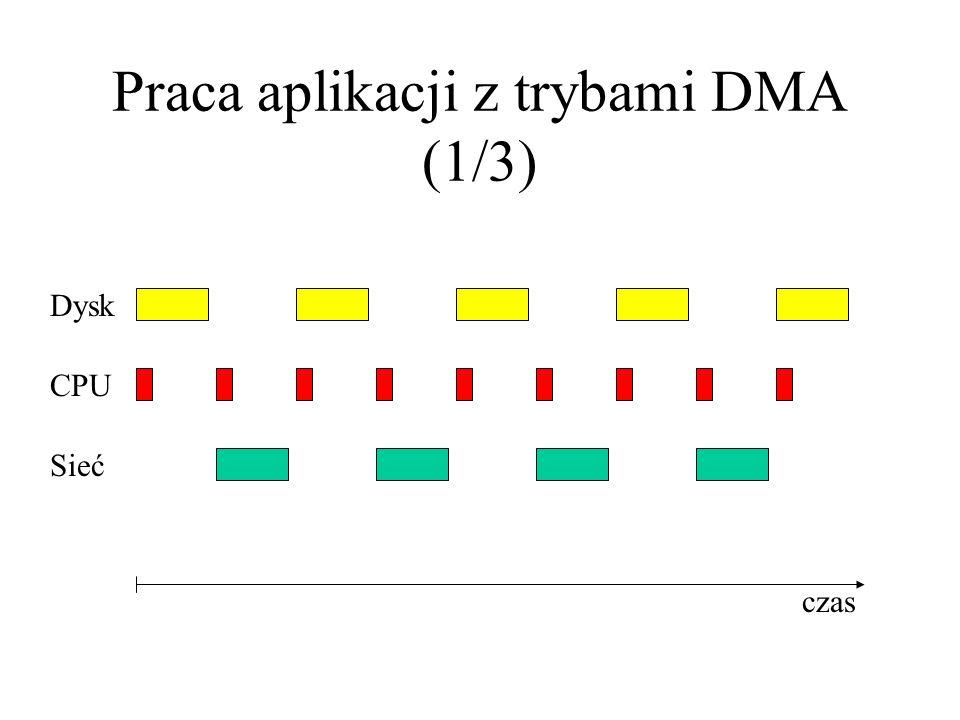 Praca aplikacji z trybami DMA (1/3) Dysk CPU Sieć czas
