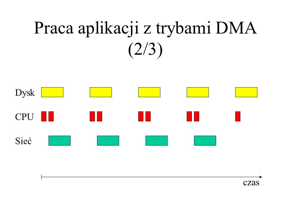 Praca aplikacji z trybami DMA (2/3) Dysk CPU Sieć czas