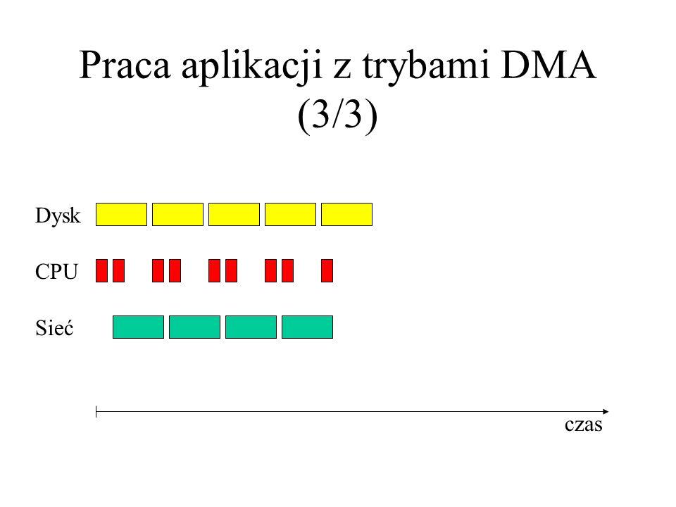 Praca aplikacji z trybami DMA (3/3) Dysk CPU Sieć czas