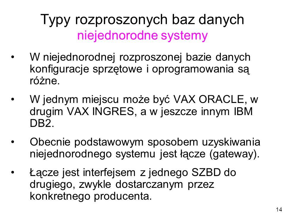 14 Typy rozproszonych baz danych niejednorodne systemy W niejednorodnej rozproszonej bazie danych konfiguracje sprzętowe i oprogramowania są różne.
