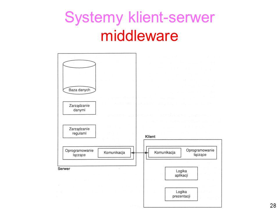 28 Systemy klient-serwer middleware