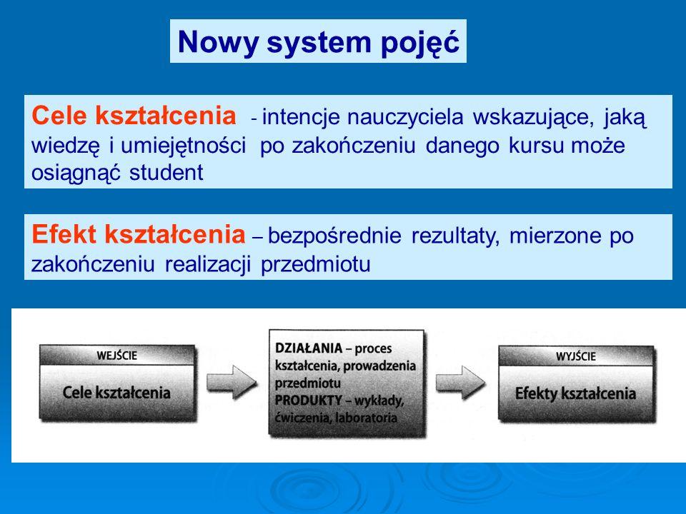 Nowy system pojęć Cechy dobrze zdefiniowanych efektów kształcenia: – liczba efektów dla przedmiotu – nie mniej niż 3 – powinien być osiągalny dla najmniej zdolnego studenta – musi w jasny sposób odpowiadać efektom zdefiniowanym dla całego programu studiów – powinien spełniać kryteria koncepcji SMART