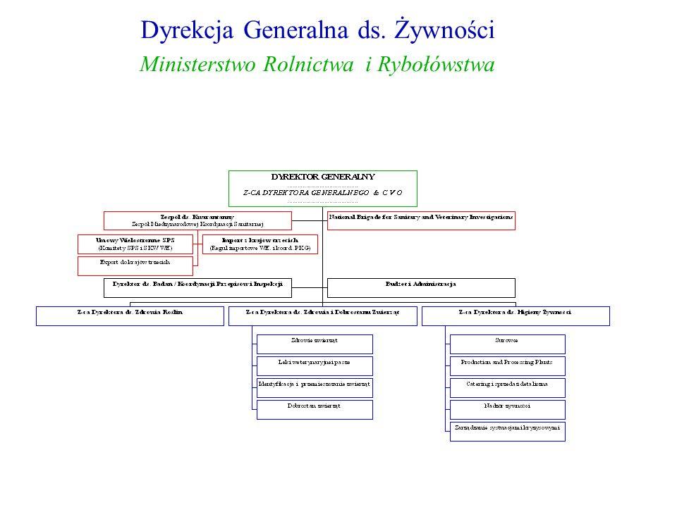 Dyrekcja Generalna ds. Żywności Ministerstwo Rolnictwa i Rybołówstwa Dyrekcja Generalna ds.
