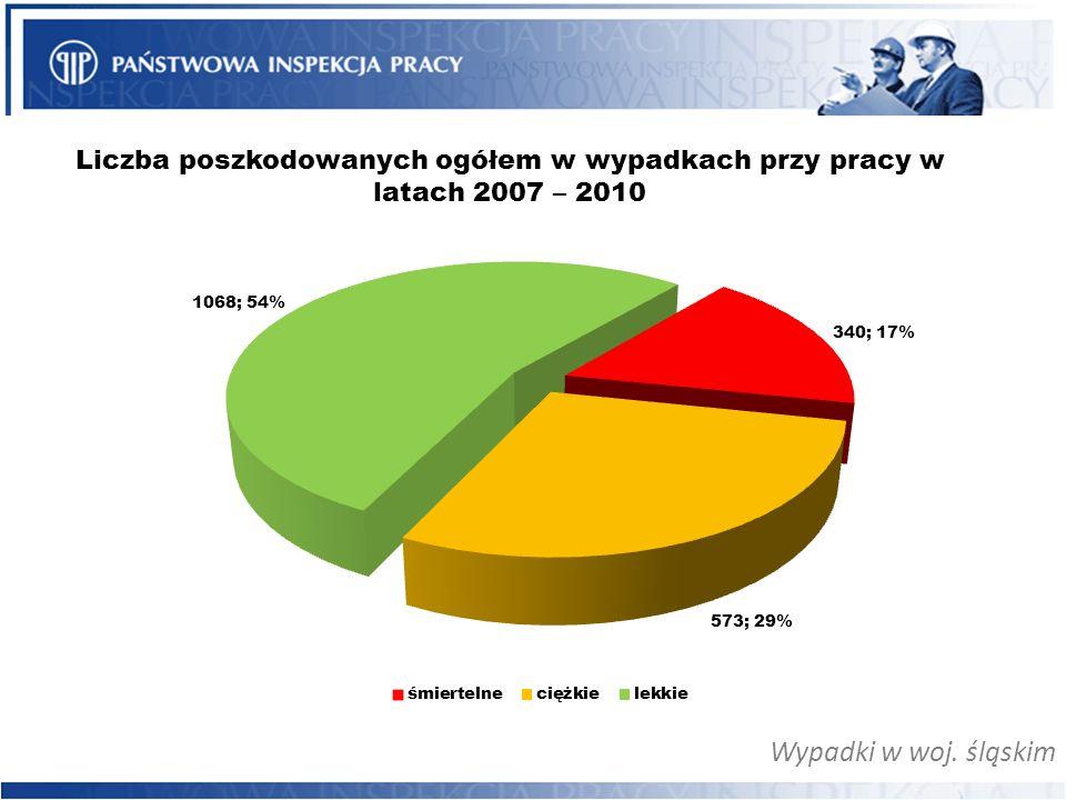 Wypadki w woj. śląskim Liczba poszkodowanych ogółem w wypadkach przy pracy w latach 2007 – 2010