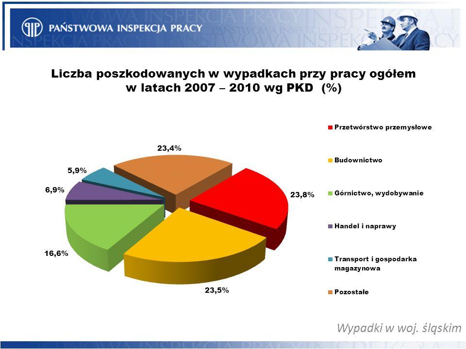 Wypadki w woj. śląskim Liczba poszkodowanych w wypadkach przy pracy ogółem w latach 2007 – 2010 wg PKD (%)