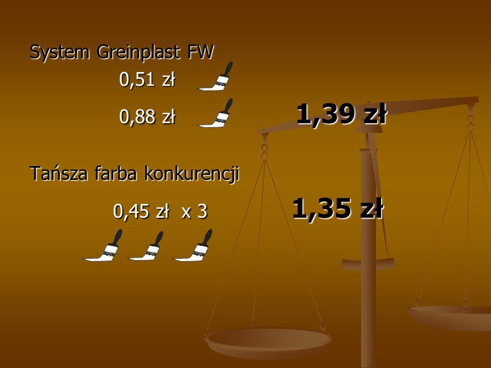 System Greinplast FW 0,51 zł 0,51 zł 0,88 zł 1,39 zł 0,88 zł 1,39 zł Tańsza farba konkurencji 0,45 zł x 3 1,35 zł 0,45 zł x 3 1,35 zł