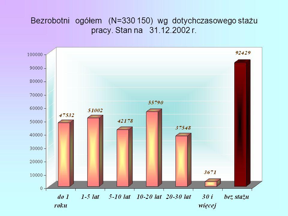Bezrobotni ogółem (N=330 150) wg dotychczasowego stażu pracy. Stan na 31.12.2002 r.